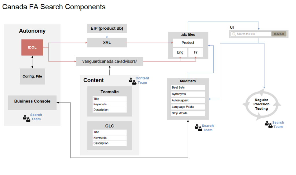 Search_Components